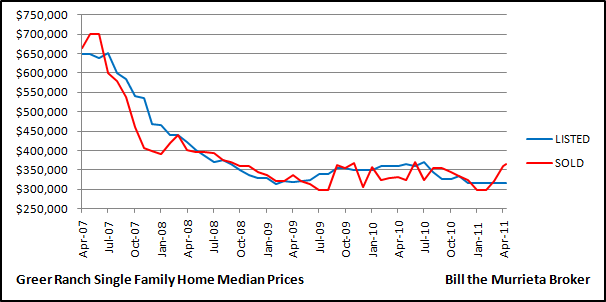 The below chart shows median price trends of Greer Ranch home values over the last four years.