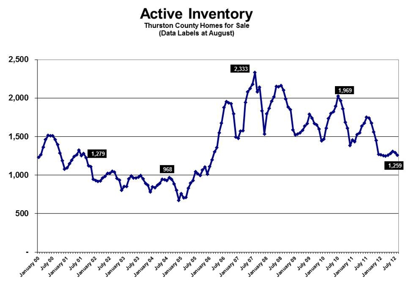 Olympia WA real estate inventory levels August 2012