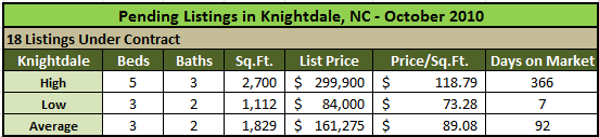 Knightdale Homes Under Contract