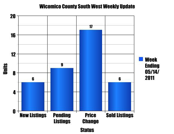 Wicomico County South West Single Family Homes