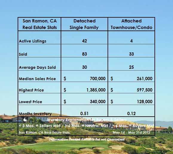 San Ramon Real Estate Market Report