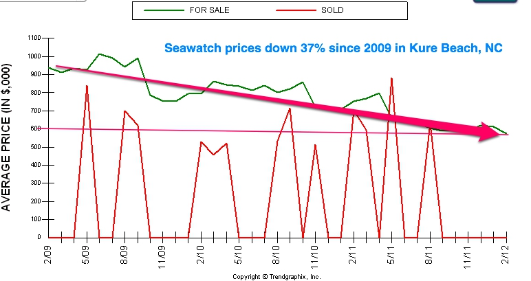 Seawatch homes prices since 2009 down 37 percent