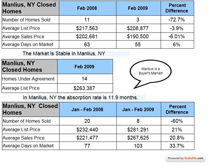 Manlius NY homes sold in February 2008 and 2009
