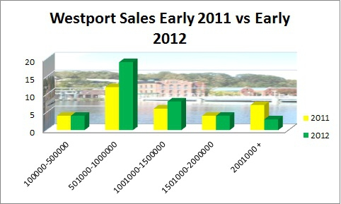 Westport Sales early 2011 vs Early 2012