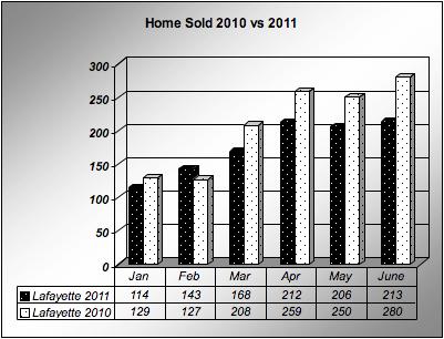 Home sale report lafayette parish and Acadiana June 2011