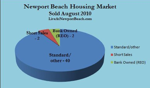 Newport Beach homes sold August 2010