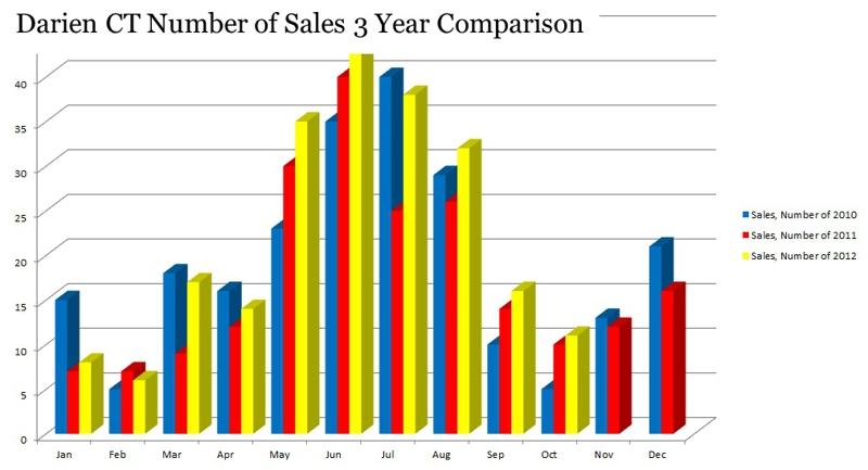 Darien CT Number of Sales 3 Year Comparison