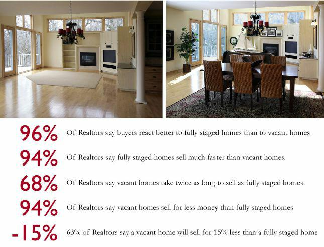 Home Staging Richmond Va Home Staging Epoch Home Staging