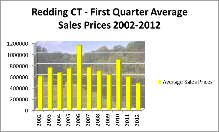 Redding Ave Sales 2002-2012