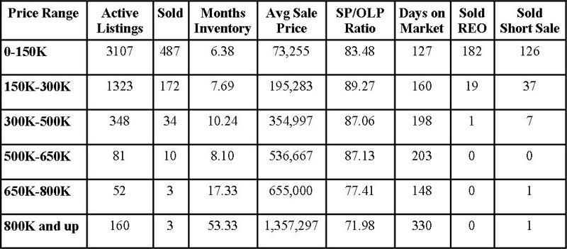 Jacksonville Florida Real Estate: Market Report December 2011