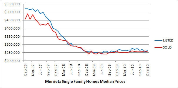 The chart shows median price trends for detached single family homes in the City of Murrieta over the last two years.