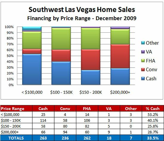 Financing choices for southwest Las Vegas home sales
