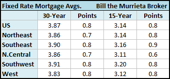 In the West (CA, AZ, NV, OR, WA, UT, ID, MT, HI, AK, GU), Freddie Mac noted that the 30-year fixed rate mortgage averaged 3.83 percent with an average 0.8 point, while the 15-year fixed rate mortgage this week averaged 3.12 percent with an average 0.8 point.