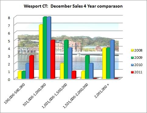Westport CT December 2011 Market Report of Sales