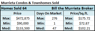 There were 64 condos and townhomes for sale in Murrieta CA that closed (sold) during the past 90 days with a median home price of $133,500 and a median price-per-square-foot of $102.21, according to the California Regional MLS (Multiple Listing Service).