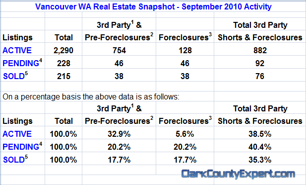 Vancouver WA Real Estate Market Report, inccluding All Vancouver USA Zip Codes for September 2010 by John Slocum of REMAX Vancouver WA