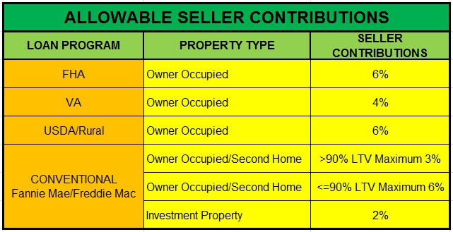 Allowable Seller Paid Closing Costs