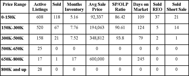 Clay County Market Report July 2011