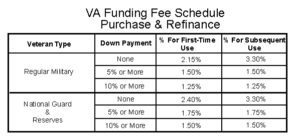 Va va funding fee