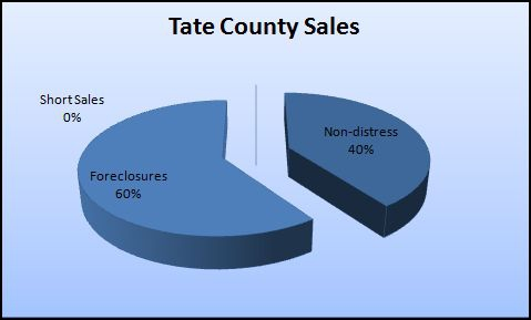 Tate County MS foreclosure sales