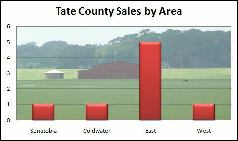 Tate County MS area sales