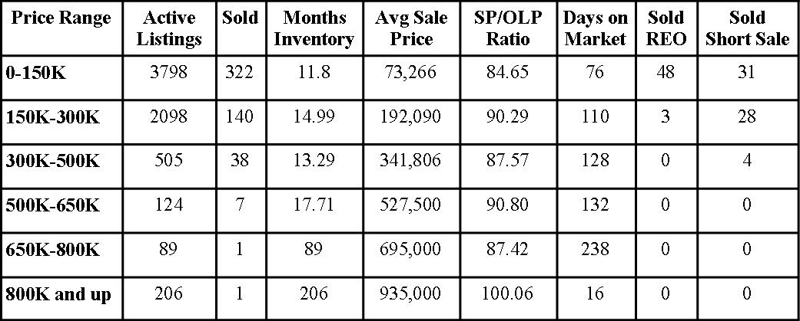 Jacksonville Florida Real Estate: Market Report February 2010