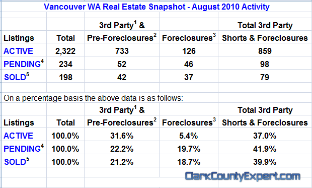 Vancouver WA Real Estate Market Report, inccluding All Vancouver USA Zip Codes for August 2010 by John Slocum of REMAX Vancouver WA