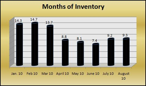 Hernando MS housing inventory