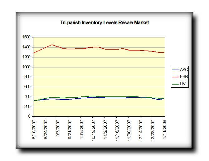 Tri-parish Inventory levels resale market