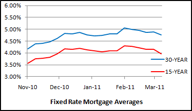 Need a new FHA home loan, or want to refinance for a lower mortgage payment? Freddie Mac shows homeloans this week averaged 4.76% for 30 year fixed rate mortgages, while 15 year fixed rate mortgages averaged 3.97%.