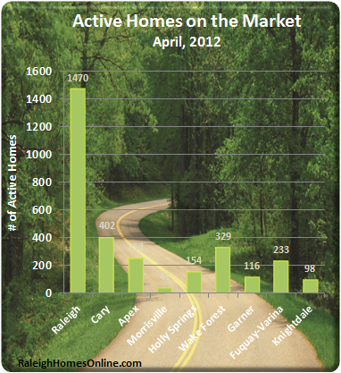 Wake County NC Real Estate Activity - April