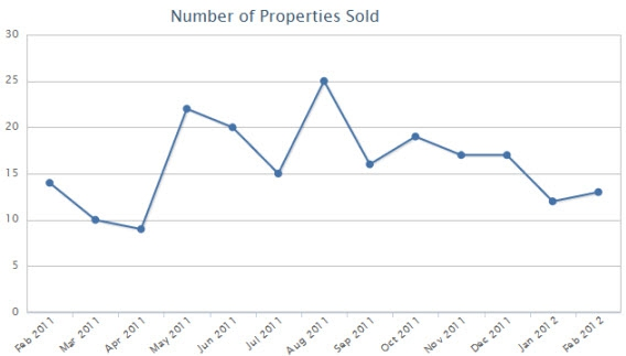 number of Frankfort homes that sold and closed