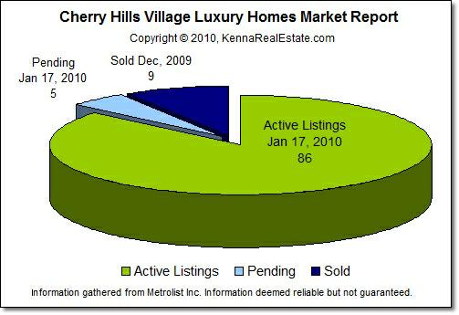 Cherry Hills Village Luxury Homes Sales pie chart