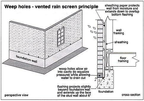 What is Brick Veneer?