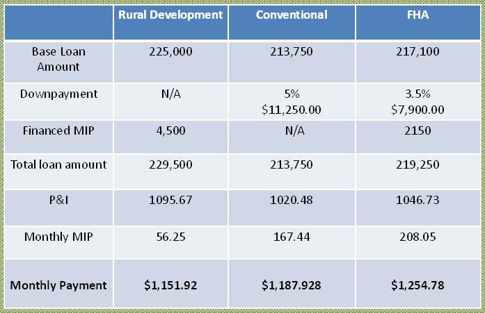 Rural development usda has funds once again for Rural development loan arkansas