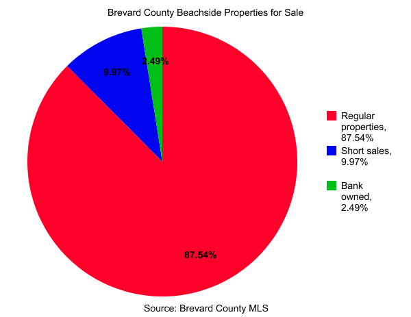 Brevard County Beachside Properties for Sale