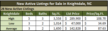 Knightdale Real Estate Activity - December