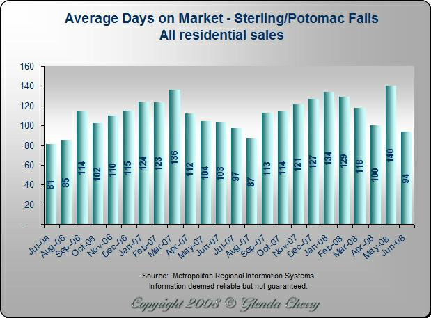 Average Days on Market - Sterling/Potomac Falls, Virginia
