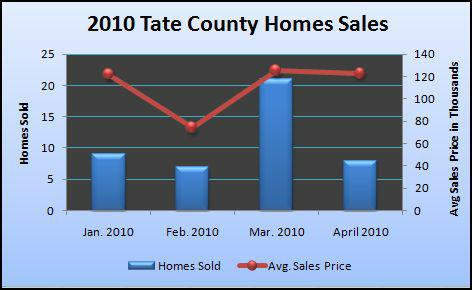 Tate County MS Home Sales