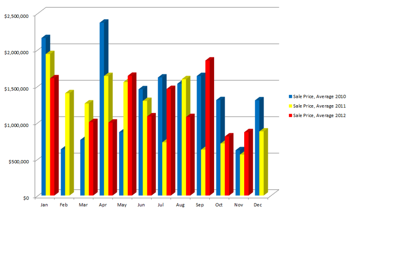 Norwalk CT, Rowayton Neighborhood, Sales Price Average 2010-2012 Comparison