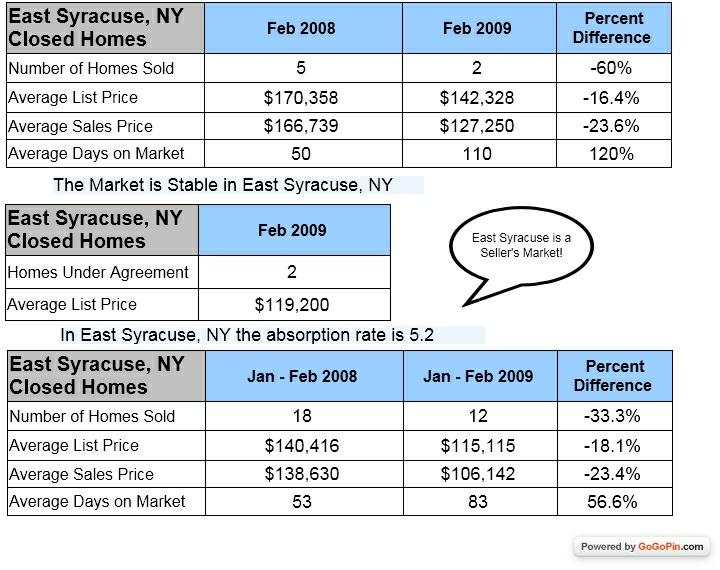 East Syracuse NY Homes sold in February 2008 and 2009