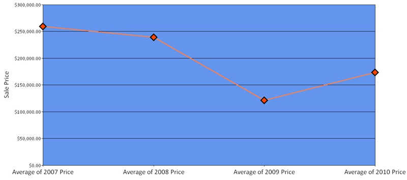 Dedham MA Condo Avg Selling Price 2010 Q2