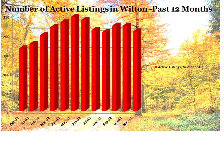 Number of Active Listings in Wilton 2012