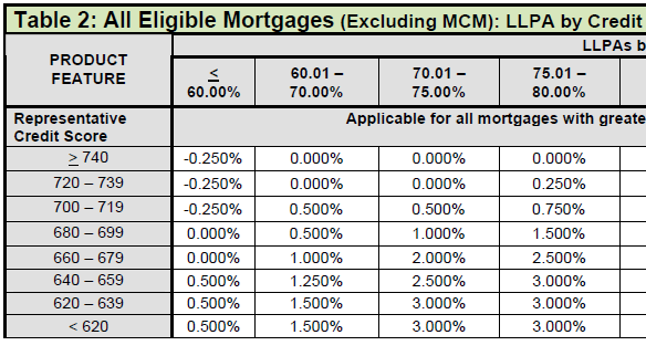 The Importance Of Credit Score When Financing A Mortgage