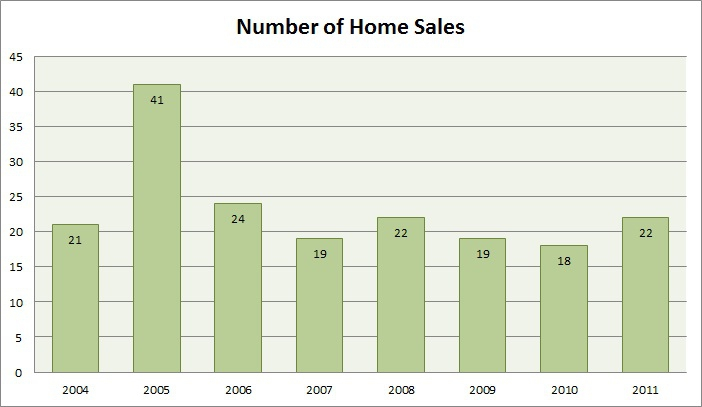 Indian Summer Number of Homes Sales
