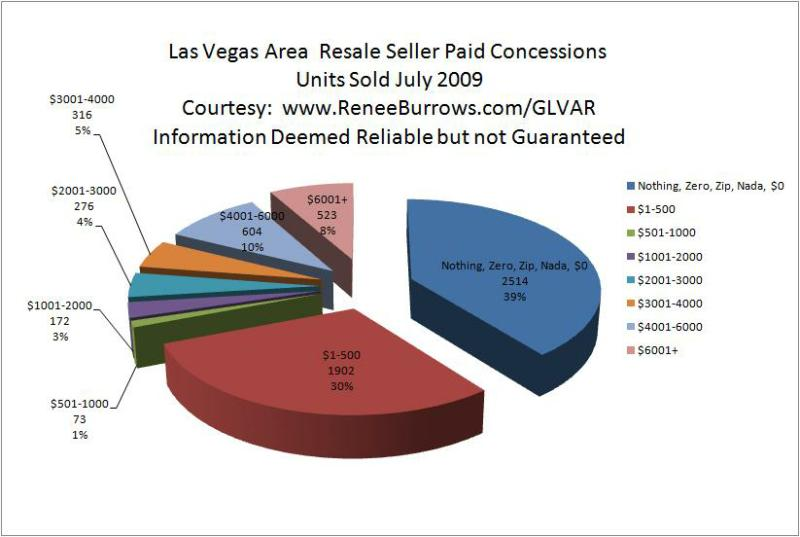 Las Vegas Area Seller Concessions Paid
