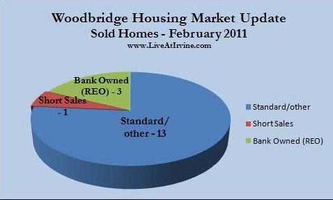 Woodbridge sold homes Feb. 2011