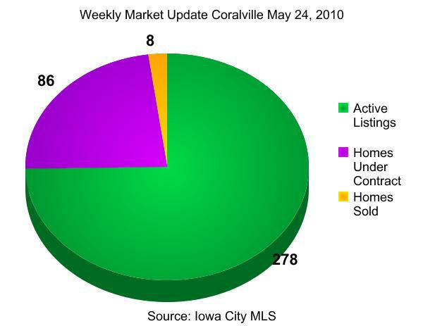 weekly real estate market update coralville iowa may 24, 2010