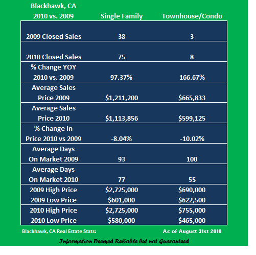 Real estate broker versus real estate agent