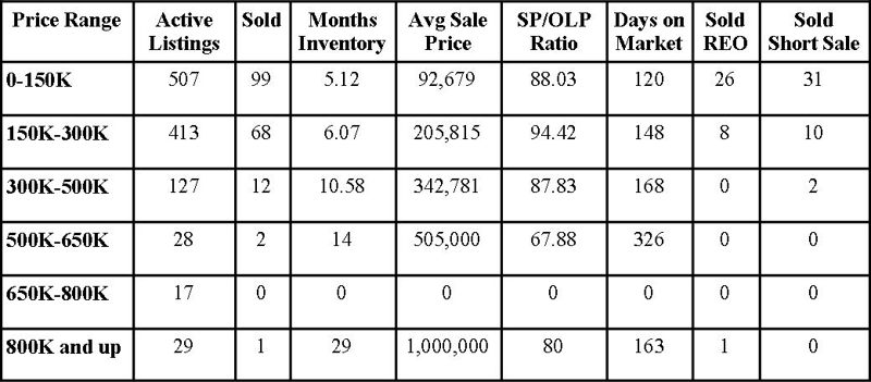 Clay County Market Report August 2012